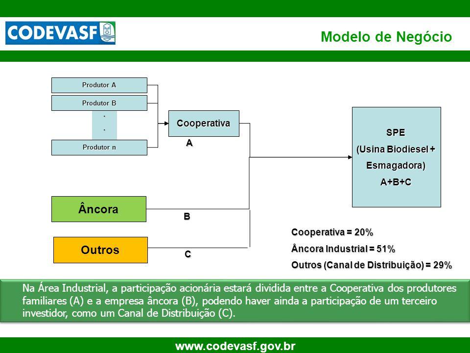 49 www.codevasf.gov.br... Modelo de Negócio Produtor A Produtor B Produtor n Cooperativa SPE (Usina Biodiesel + Esmagadora)A+B+C A B Âncora Outros C C