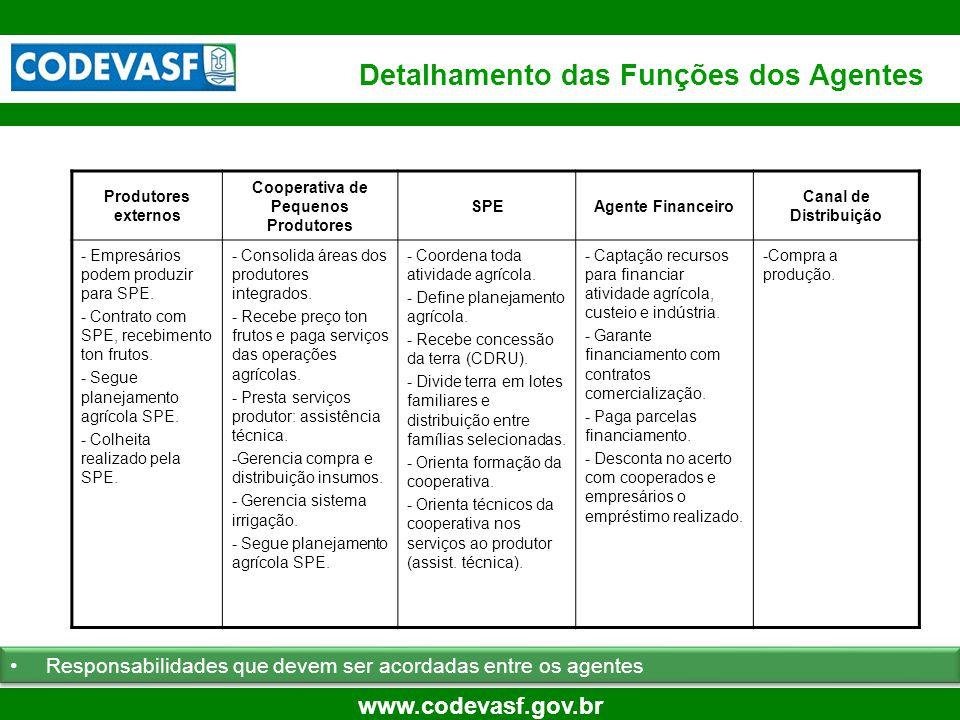 51 www.codevasf.gov.br Detalhamento das Funções dos Agentes Responsabilidades que devem ser acordadas entre os agentes Produtores externos Cooperativa