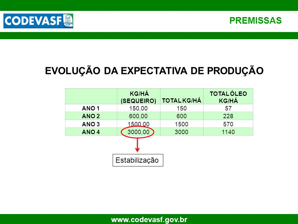 56 www.codevasf.gov.br PREMISSAS EVOLUÇÃO DA EXPECTATIVA DE PRODUÇÃO KG/HÁ (SEQUEIRO)TOTAL KG/HÁ TOTAL ÓLEO KG/HÁ ANO 1150,0015057 ANO 2600,00600228 A