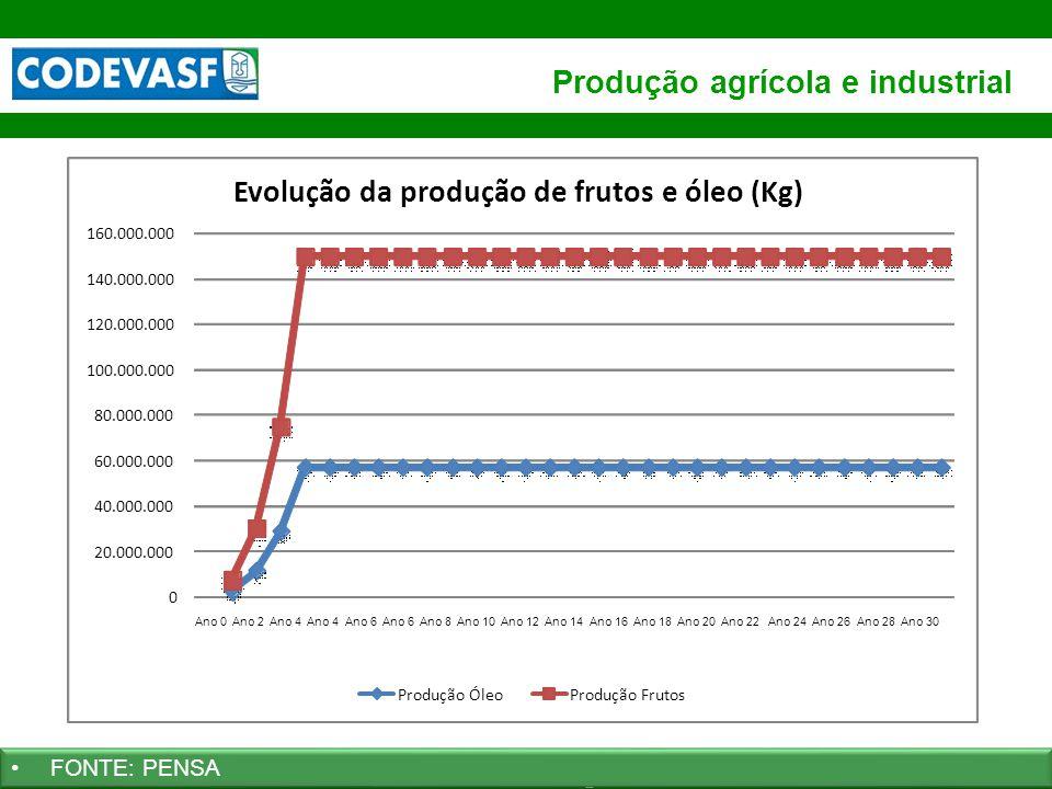 60 www.codevasf.gov.br Produção agrícola e industrial FONTE: PENSA 0 20.000.000 40.000.000 60.000.000 80.000.000 100.000.000 120.000.000 140.000.000 1