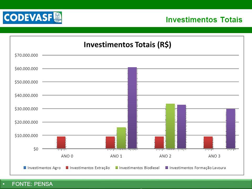 64 www.codevasf.gov.br Investimentos Totais FONTE: PENSA $0 $10.000.000 $20.000.000 $30.000.000 $40.000.000 $50.000.000 $60.000.000 $70.000.000 ANO 0A