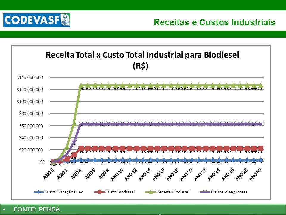 65 www.codevasf.gov.br Receitas e Custos Industriais FONTE: PENSA $0 $20.000.000 $40.000.000 $60.000.000 $80.000.000 $100.000.000 $120.000.000 $140.00