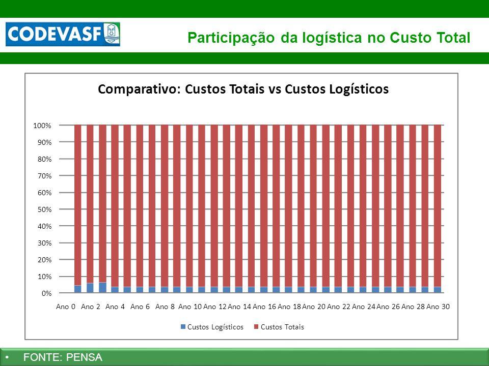 66 www.codevasf.gov.br FONTE: PENSA Participação da logística no Custo Total 0% 10% 20% 30% 40% 50% 60% 70% 80% 90% 100% Ano 0Ano 2Ano 4Ano 6Ano 8Ano