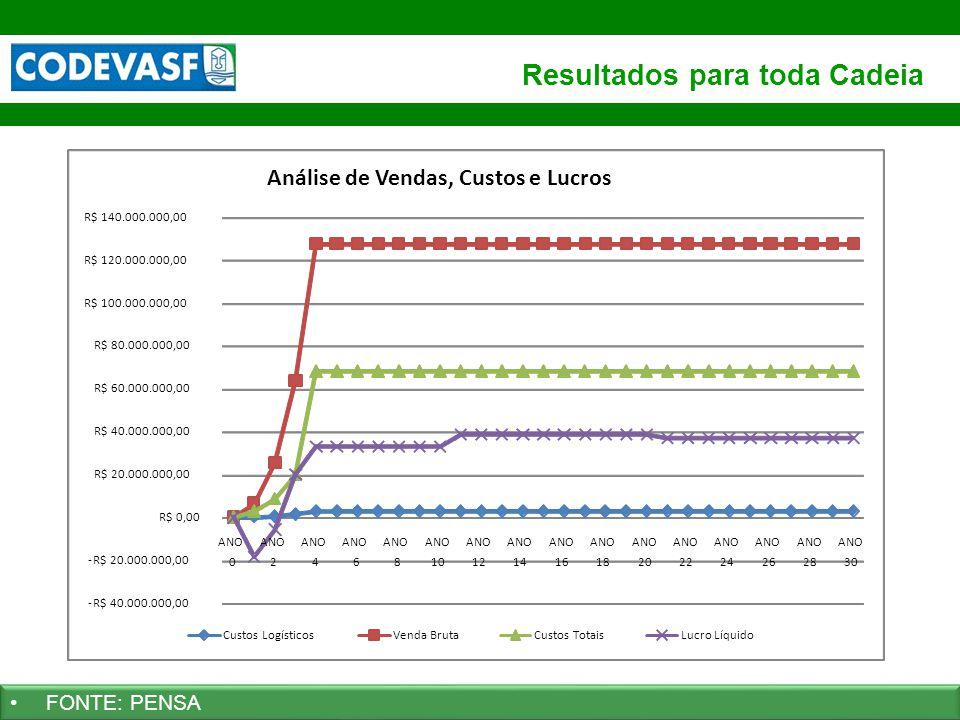 67 www.codevasf.gov.br Resultados para toda Cadeia FONTE: PENSA -R$ 40.000.000,00 -R$ 20.000.000,00 R$ 0,00 R$ 20.000.000,00 R$ 40.000.000,00 R$ 60.00