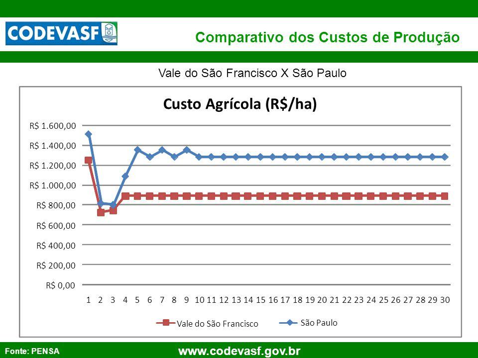 71 www.codevasf.gov.br Comparativo dos Custos de Produção Fonte: PENSA Vale do São Francisco X São Paulo
