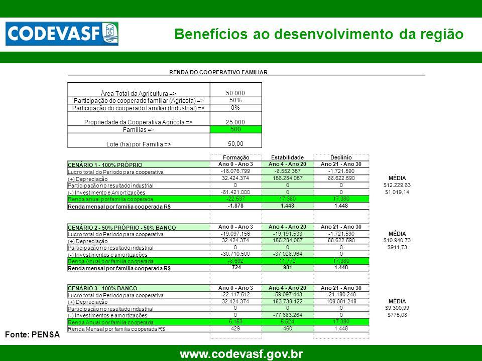 74 www.codevasf.gov.br Benefícios ao desenvolvimento da região Fonte: PENSA RENDA DO COOPERATIVO FAMILIAR Área Total da Agricultura => 50.000 Particip