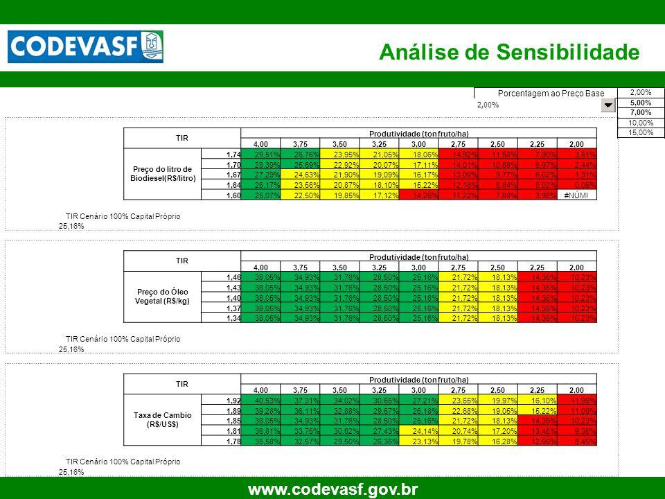 76 www.codevasf.gov.br Análise de Sensibilidade TIR Produtividade (ton fruto/ha) 4,003,753,503,253,002,752,502,252,00 Preço do litro de Biodiesel(R$/l