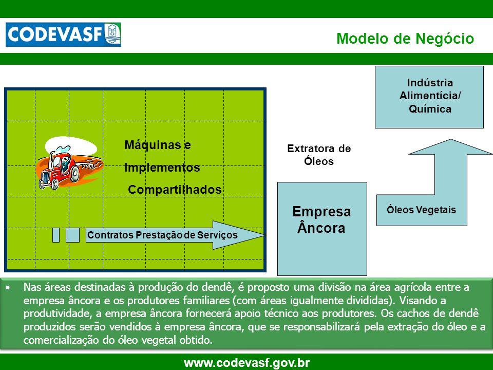 9 www.codevasf.gov.br Modelo de Negócio Óleos Vegetais PONTO CENTRAL Extratora de Óleos Contratos Prestação de Serviços Máquinas e Implementos Compart