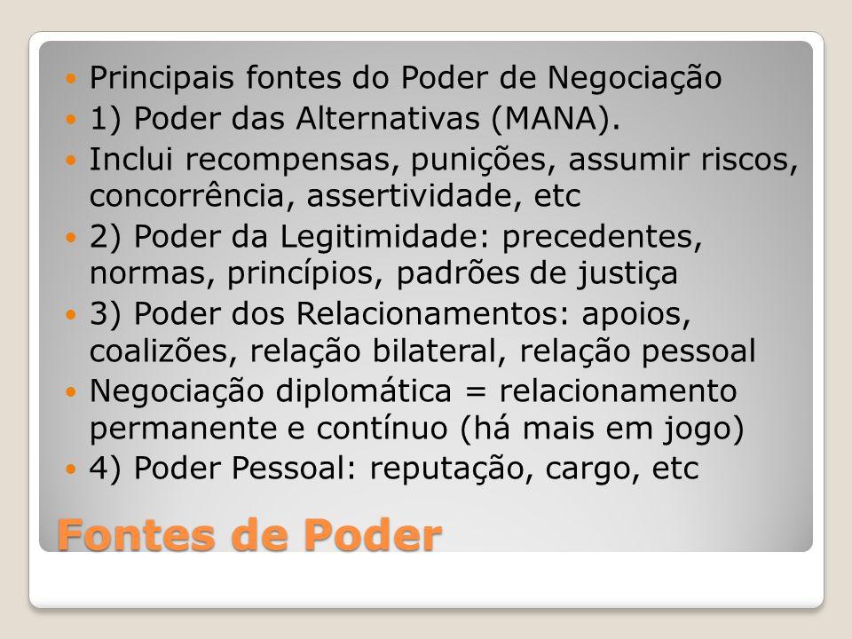Fontes de Poder Principais fontes do Poder de Negociação 1) Poder das Alternativas (MANA).