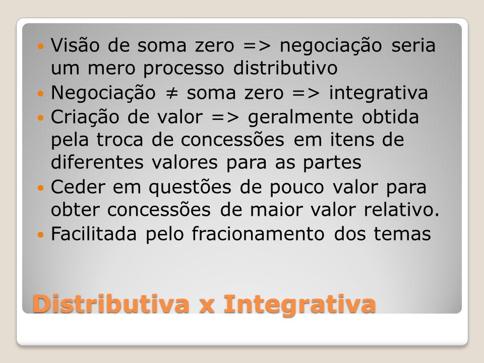 Distributiva x Integrativa Visão de soma zero => negociação seria um mero processo distributivo Negociação ≠ soma zero => integrativa Criação de valor => geralmente obtida pela troca de concessões em itens de diferentes valores para as partes Ceder em questões de pouco valor para obter concessões de maior valor relativo.