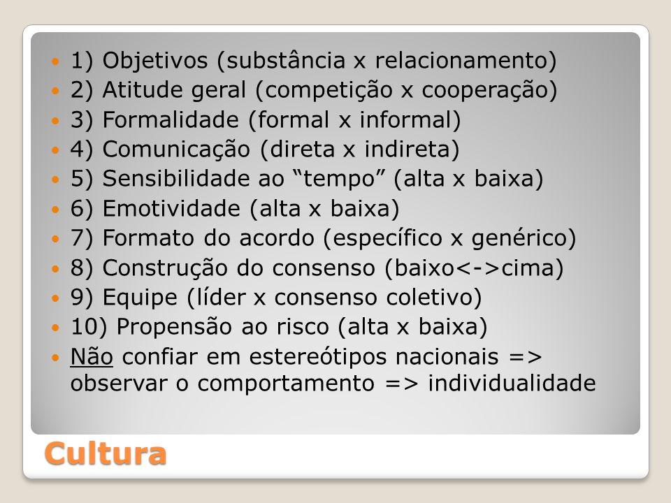 Cultura 1) Objetivos (substância x relacionamento) 2) Atitude geral (competição x cooperação) 3) Formalidade (formal x informal) 4) Comunicação (direta x indireta) 5) Sensibilidade ao tempo (alta x baixa) 6) Emotividade (alta x baixa) 7) Formato do acordo (específico x genérico) 8) Construção do consenso (baixo cima) 9) Equipe (líder x consenso coletivo) 10) Propensão ao risco (alta x baixa) Não confiar em estereótipos nacionais => observar o comportamento => individualidade