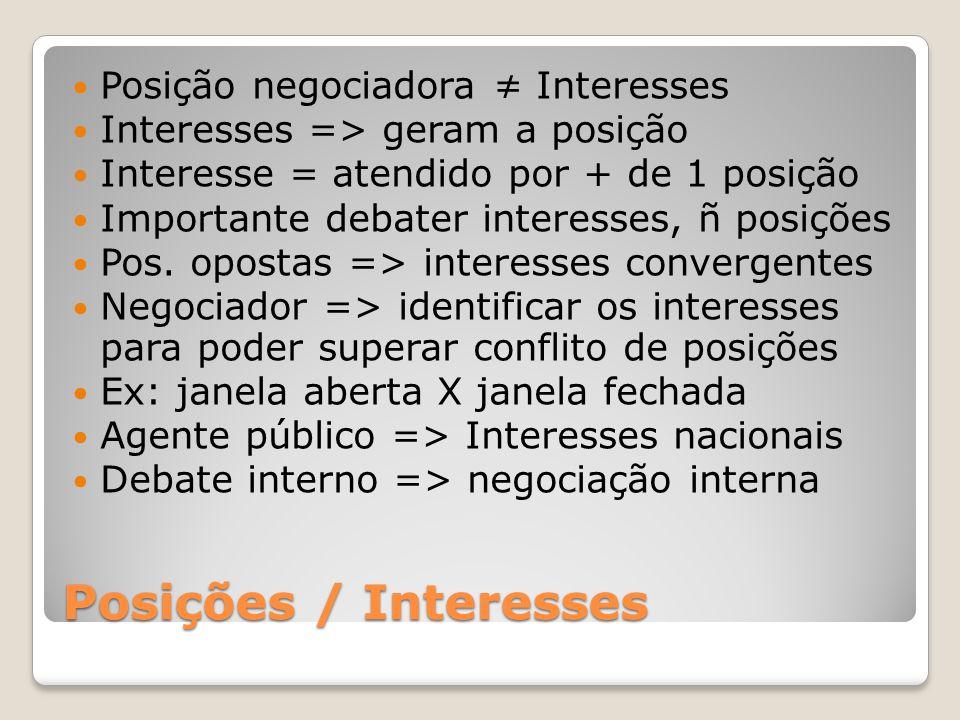 Posições / Interesses Posição negociadora ≠ Interesses Interesses => geram a posição Interesse = atendido por + de 1 posição Importante debater interesses, ñ posições Pos.