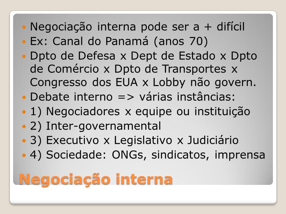 Negociação interna Negociação interna pode ser a + difícil Ex: Canal do Panamá (anos 70) Dpto de Defesa x Dept de Estado x Dpto de Comércio x Dpto de Transportes x Congresso dos EUA x Lobby não govern.
