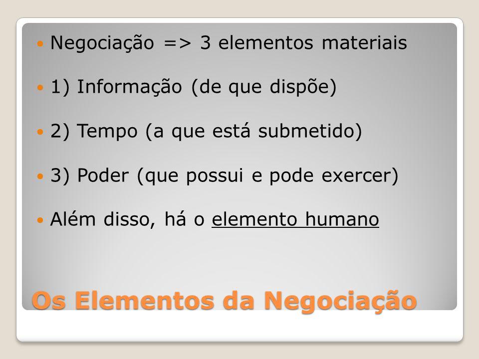 Os Elementos da Negociação Negociação => 3 elementos materiais 1) Informação (de que dispõe) 2) Tempo (a que está submetido) 3) Poder (que possui e pode exercer) Além disso, há o elemento humano