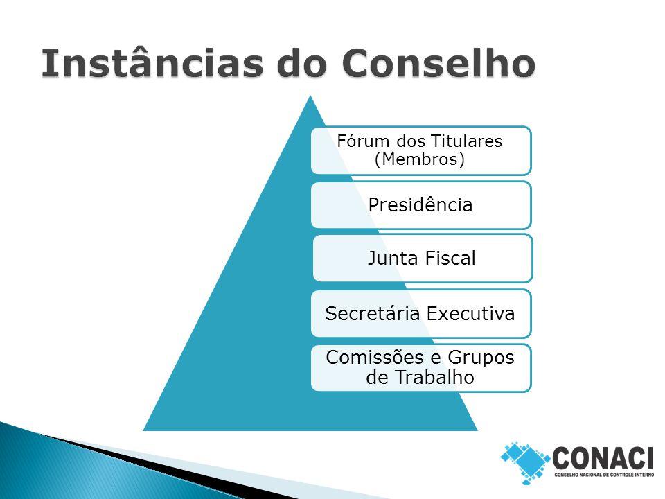Fórum dos Titulares (Membros) PresidênciaJunta FiscalSecretária Executiva Comissões e Grupos de Trabalho