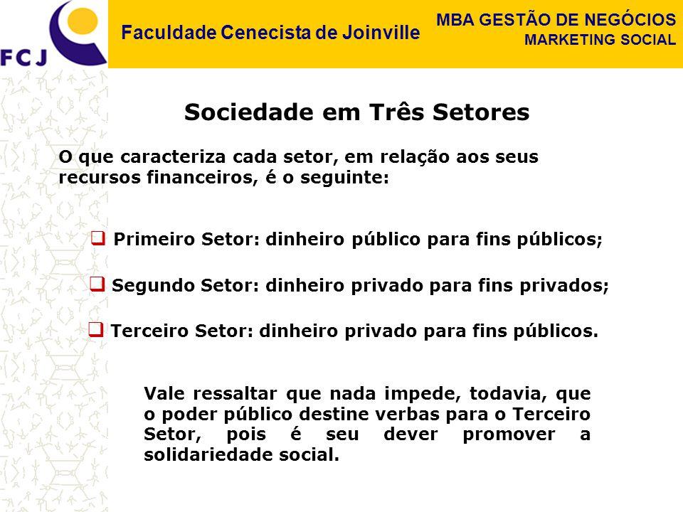 Faculdade Cenecista de Joinville MBA GESTÃO DE NEGÓCIOS MARKETING SOCIAL O que caracteriza cada setor, em relação aos seus recursos financeiros, é o seguinte: Vale ressaltar que nada impede, todavia, que o poder público destine verbas para o Terceiro Setor, pois é seu dever promover a solidariedade social.
