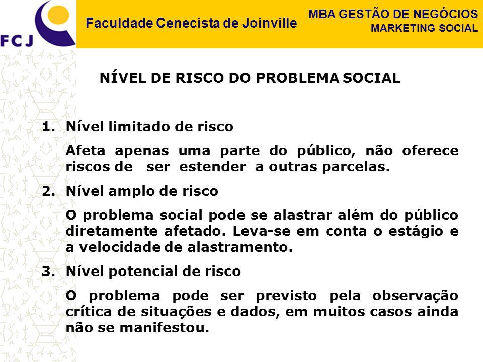 Faculdade Cenecista de Joinville MBA GESTÃO DE NEGÓCIOS MARKETING SOCIAL NÍVEL DE RISCO DO PROBLEMA SOCIAL 1.Nível limitado de risco Afeta apenas uma parte do público, não oferece riscos de ser estender a outras parcelas.