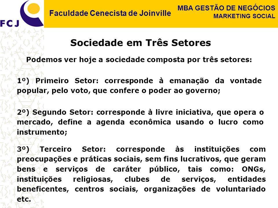 Faculdade Cenecista de Joinville MBA GESTÃO DE NEGÓCIOS MARKETING SOCIAL SUSTENTAÇÃO Os esforços de Marketing Social que buscam a sustentação voltam-se para possíveis patrocinadores da causa, normalmente procurados no empresariado e em órgãos governamentais