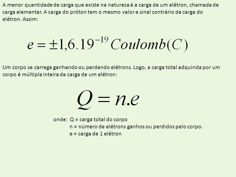 A menor quantidade de carga que existe na natureza é a carga de um elétron, chamada de carga elementar. A carga do próton tem o mesmo valor e sinal co