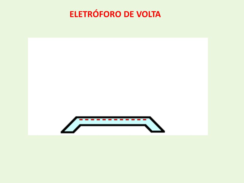 ELETRÓFORO DE VOLTA