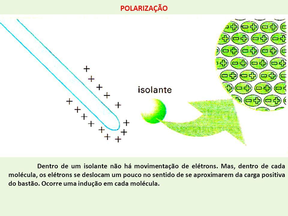 POLARIZAÇÃO Dentro de um isolante não há movimentação de elétrons. Mas, dentro de cada molécula, os elétrons se deslocam um pouco no sentido de se apr