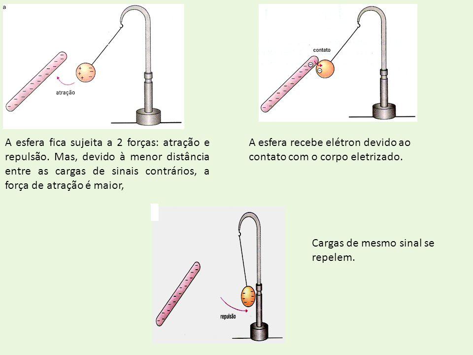 A esfera fica sujeita a 2 forças: atração e repulsão. Mas, devido à menor distância entre as cargas de sinais contrários, a força de atração é maior,