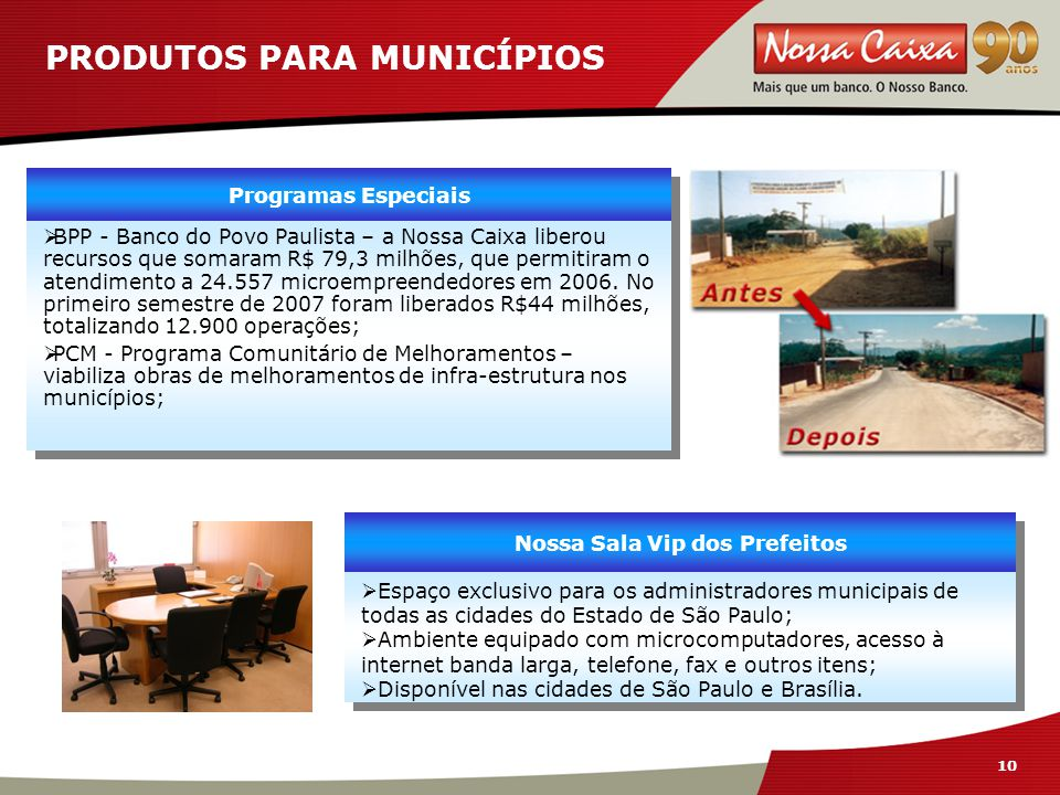 10 PRODUTOS PARA MUNICÍPIOS Programas Especiais  BPP - Banco do Povo Paulista – a Nossa Caixa liberou recursos que somaram R$ 79,3 milhões, que permitiram o atendimento a 24.557 microempreendedores em 2006.