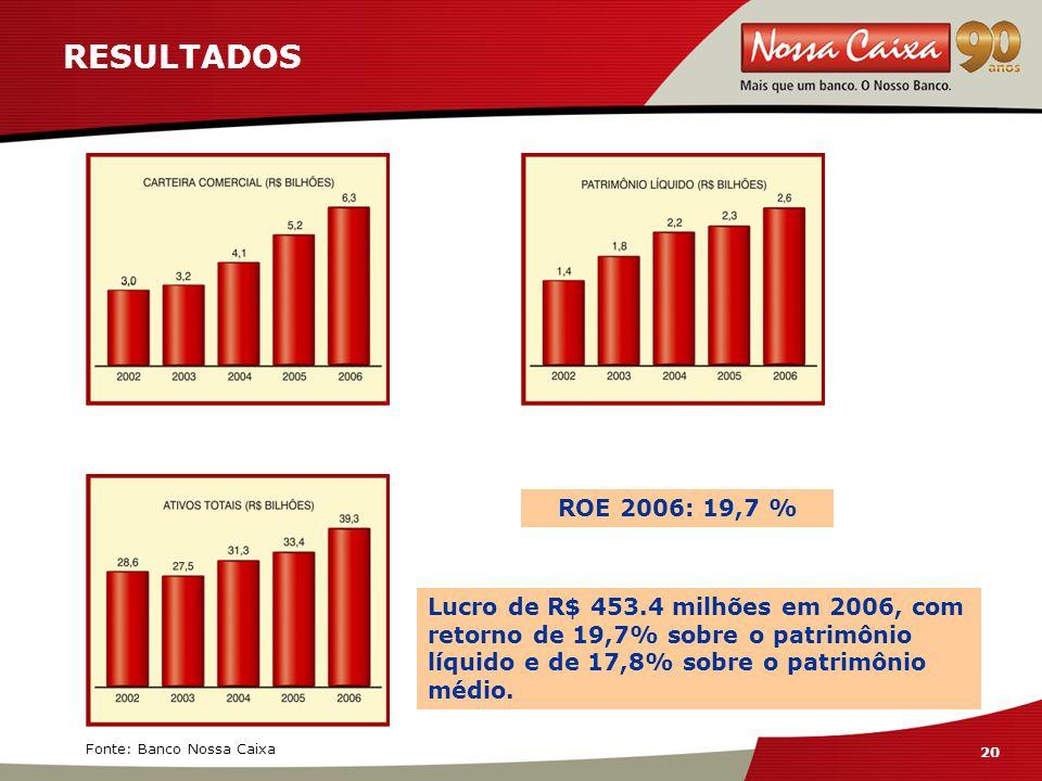 20 RESULTADOS ROE 2006: 19,7 % Fonte: Banco Nossa Caixa Lucro de R$ 453.4 milhões em 2006, com retorno de 19,7% sobre o patrimônio líquido e de 17,8% sobre o patrimônio médio.