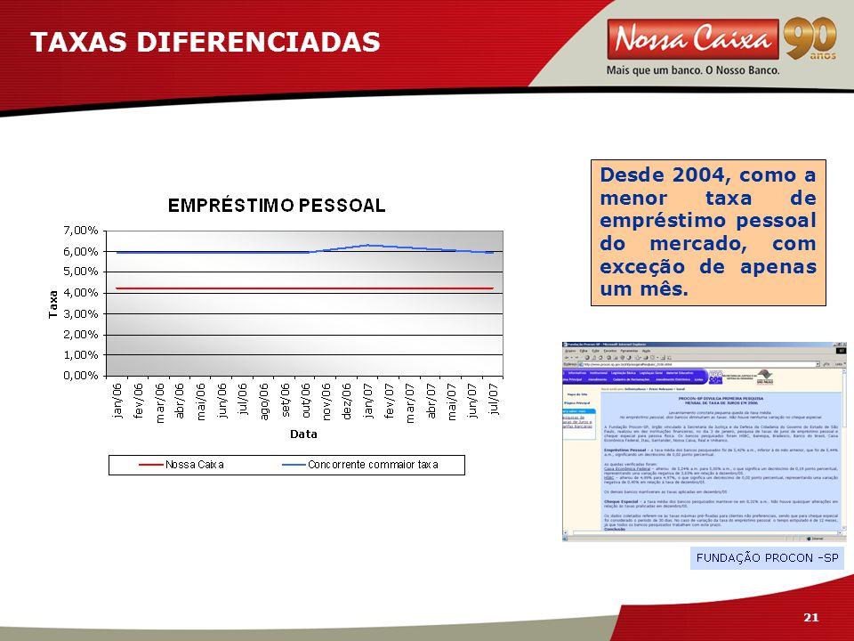 21 TAXAS DIFERENCIADAS Desde 2004, como a menor taxa de empréstimo pessoal do mercado, com exceção de apenas um mês.