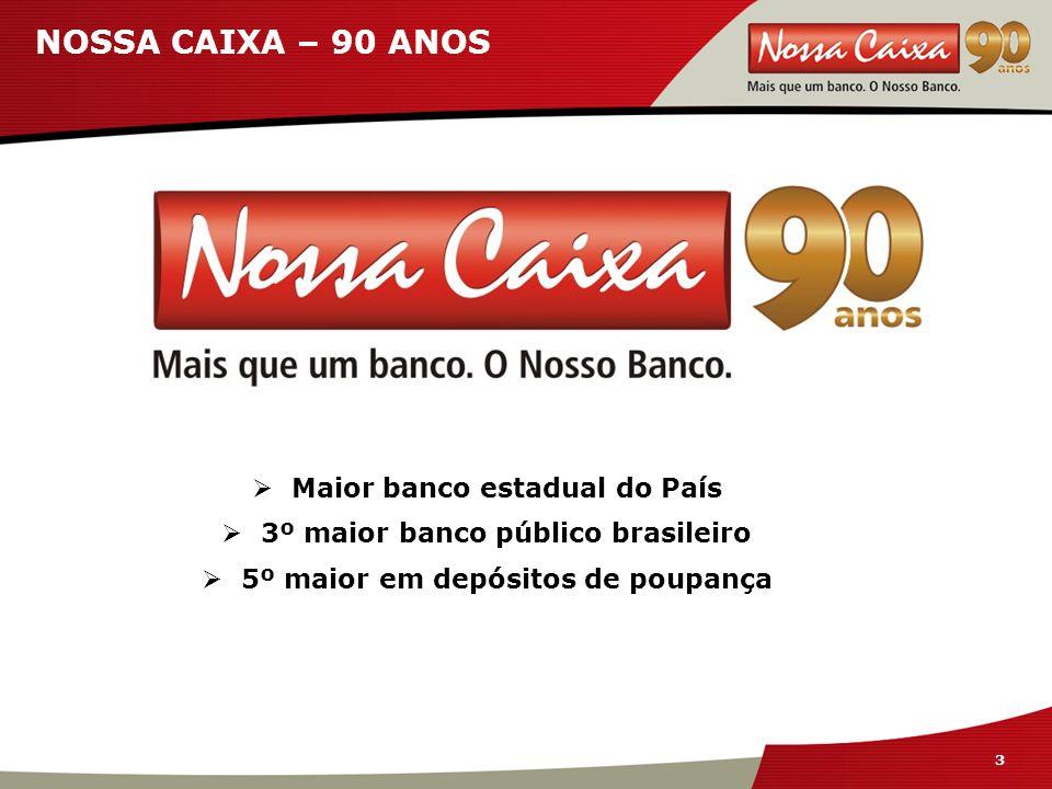 3 3 NOSSA CAIXA – 90 ANOS  Maior banco estadual do País  3º maior banco público brasileiro  5º maior em depósitos de poupança