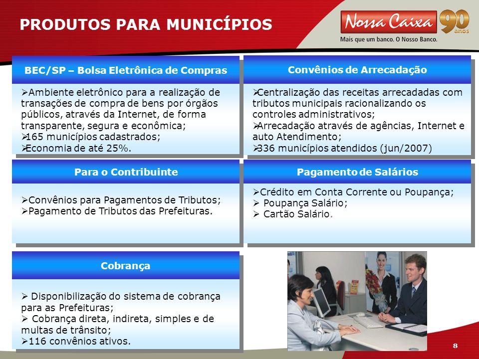 8 8 PRODUTOS PARA MUNICÍPIOS Cobrança  Disponibilização do sistema de cobrança para as Prefeituras;  Cobrança direta, indireta, simples e de multas de trânsito;  116 convênios ativos.