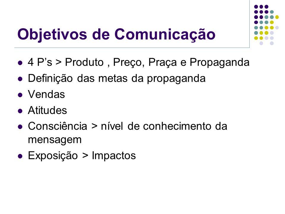 Objetivos de Comunicação 4 P's > Produto, Preço, Praça e Propaganda Definição das metas da propaganda Vendas Atitudes Consciência > nível de conhecime