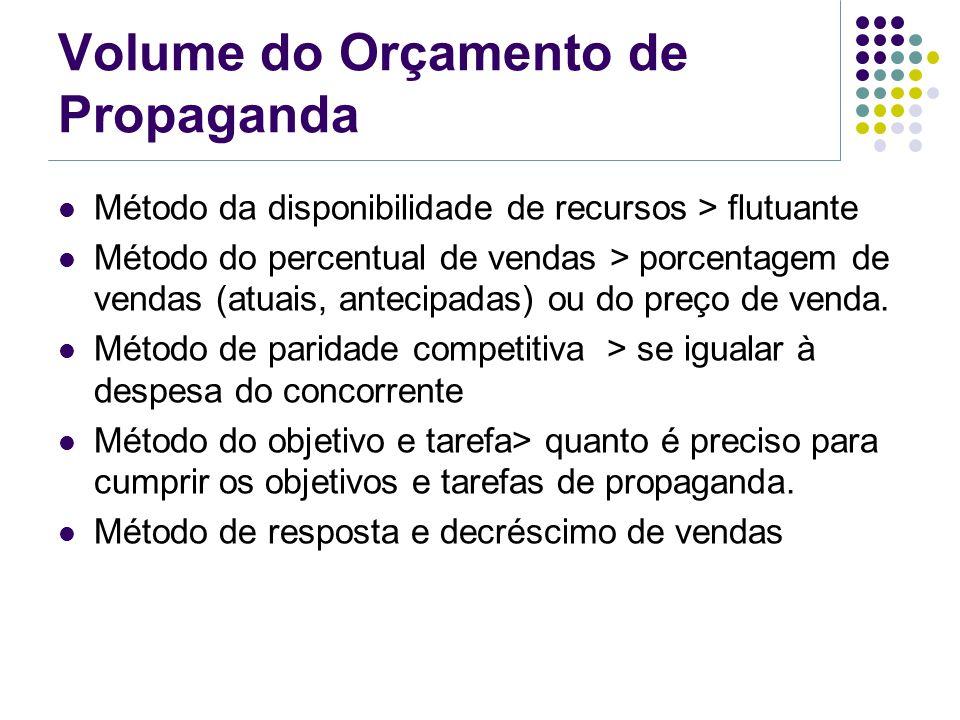 Volume do Orçamento de Propaganda Método da disponibilidade de recursos > flutuante Método do percentual de vendas > porcentagem de vendas (atuais, an