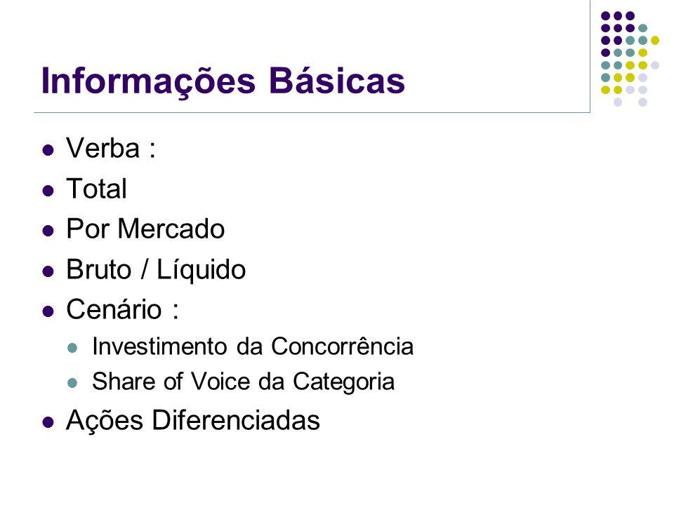Informações Básicas Verba : Total Por Mercado Bruto / Líquido Cenário : Investimento da Concorrência Share of Voice da Categoria Ações Diferenciadas