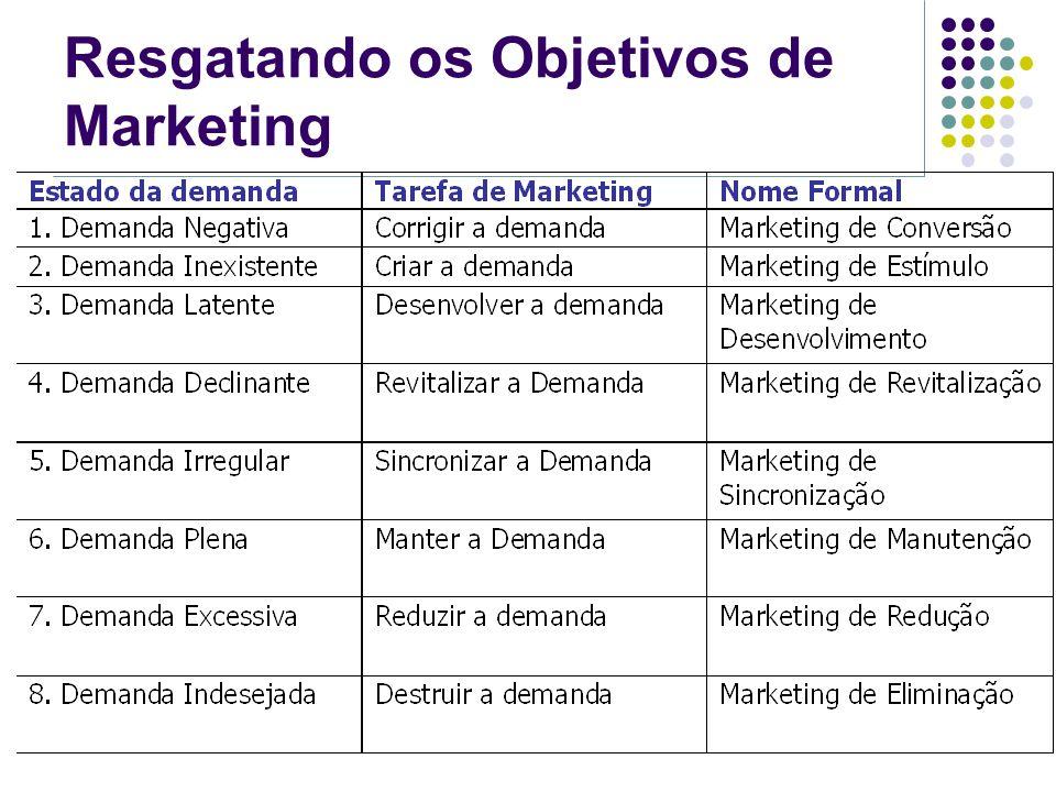 Resgatando os Objetivos de Marketing