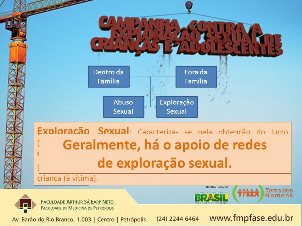 Dentro da Família Fora da Família Abuso Sexual Exploração Sexual Com contato físico Sem contato físico Pornografia Turismo Sexual Tráfico de Pessoas P