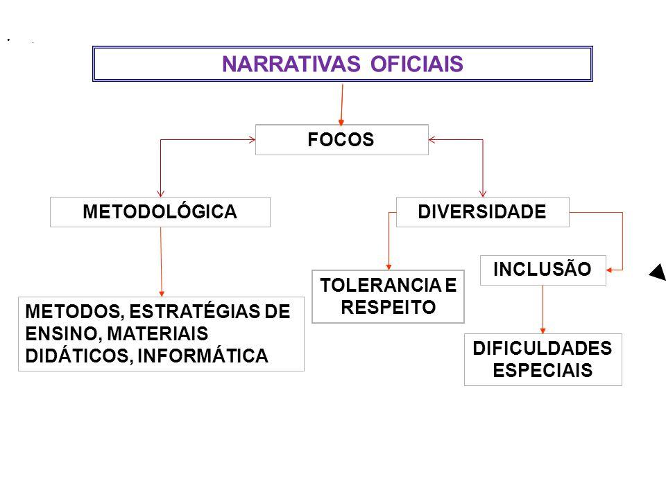 . NARRATIVAS OFICIAIS METODOLÓGICA DIVERSIDADE INCLUSÃO FOCOS METODOS, ESTRATÉGIAS DE ENSINO, MATERIAIS DIDÁTICOS, INFORMÁTICA DIFICULDADES ESPECIAIS TOLERANCIA E RESPEITO FOCOS
