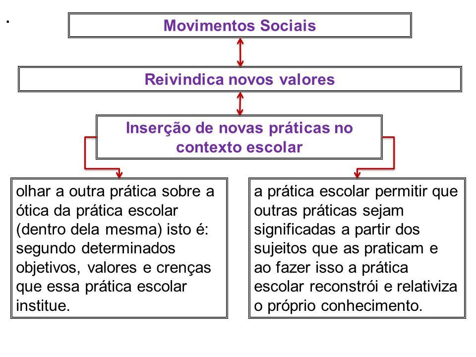 Movimentos Sociais Reivindica novos valores Inserção de novas práticas no contexto escolar olhar a outra prática sobre a ótica da prática escolar (dentro dela mesma) isto é: segundo determinados objetivos, valores e crenças que essa prática escolar institue.
