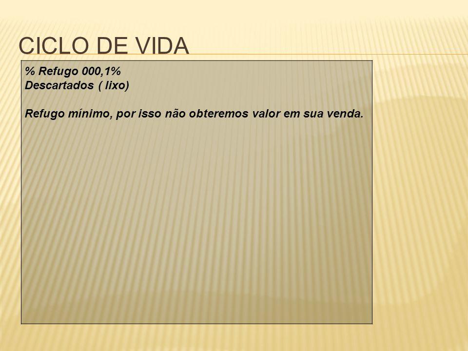 CICLO DE VIDA % Refugo 000,1% Descartados ( lixo) Refugo mínimo, por isso não obteremos valor em sua venda.