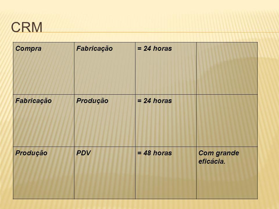CRM CompraFabricação= 24 horas FabricaçãoProdução= 24 horas ProduçãoPDV= 48 horasCom grande eficácia.