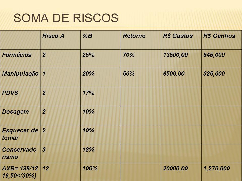 SOMA DE RISCOS Risco A%BRetornoR$ GastosR$ Ganhos Farmácias225%70%13500,00945,000 Manipulação120%50%6500,00325,000 PDVS217% Dosagem210% Esquecer de to