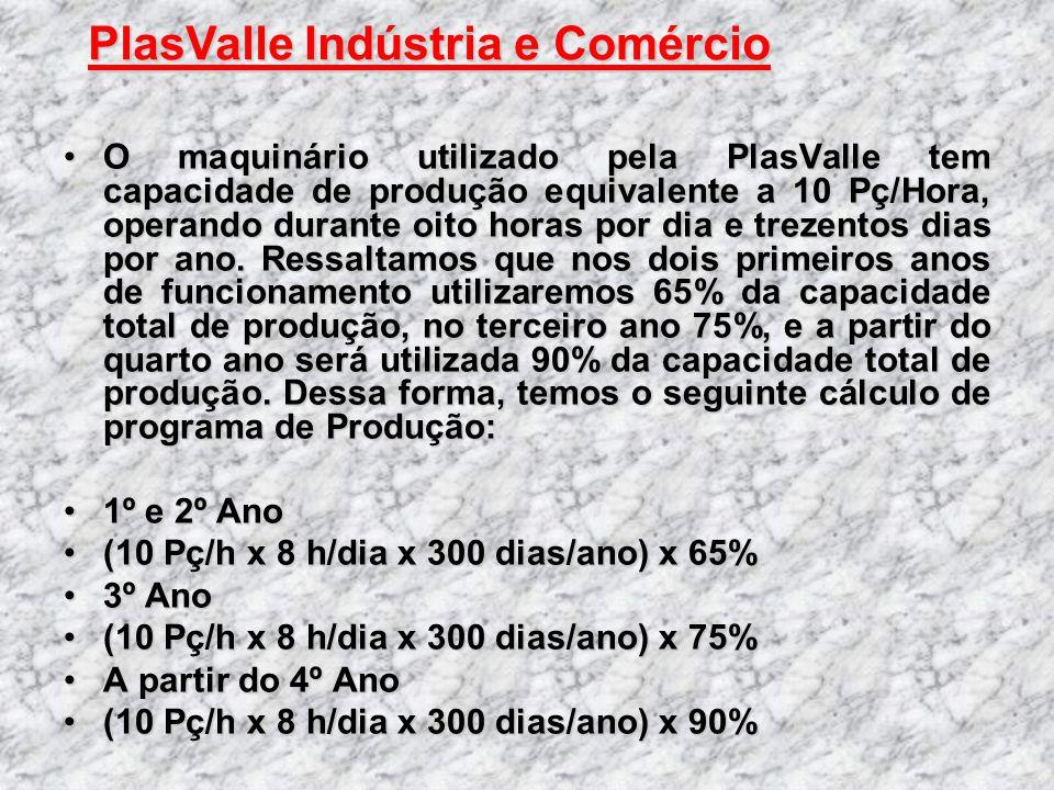O maquinário utilizado pela PlasValle tem capacidade de produção equivalente a 10 Pç/Hora, operando durante oito horas por dia e trezentos dias por an