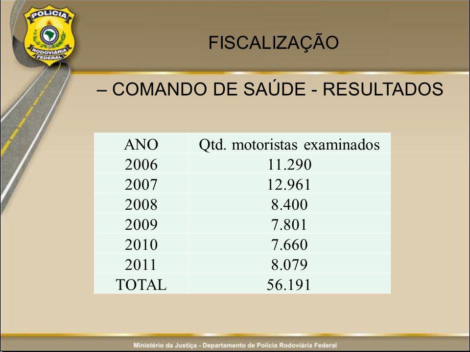 – COMANDO DE SAÚDE - RESULTADOS FISCALIZAÇÃO ANOQtd. motoristas examinados 200611.290 200712.961 20088.400 20097.801 20107.660 20118.079 TOTAL56.191