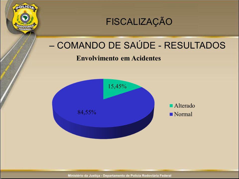 – COMANDO DE SAÚDE - RESULTADOS FISCALIZAÇÃO