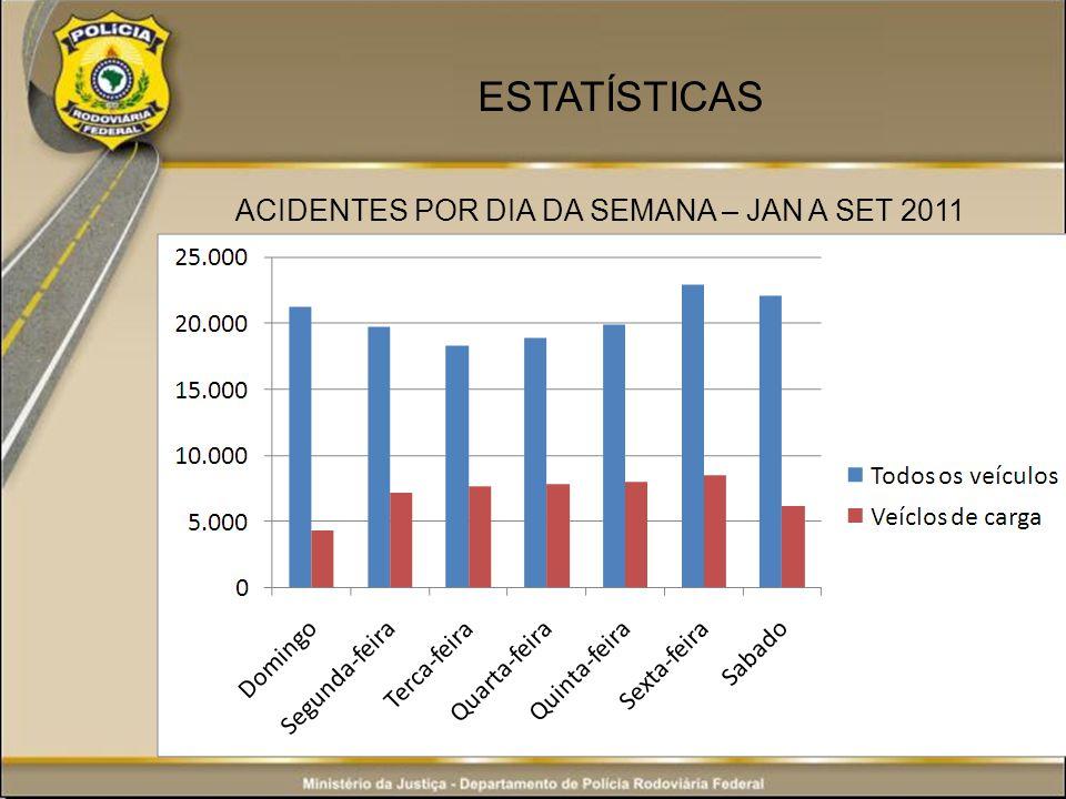 ESTATÍSTICAS ACIDENTES POR DIA DA SEMANA – JAN A SET 2011