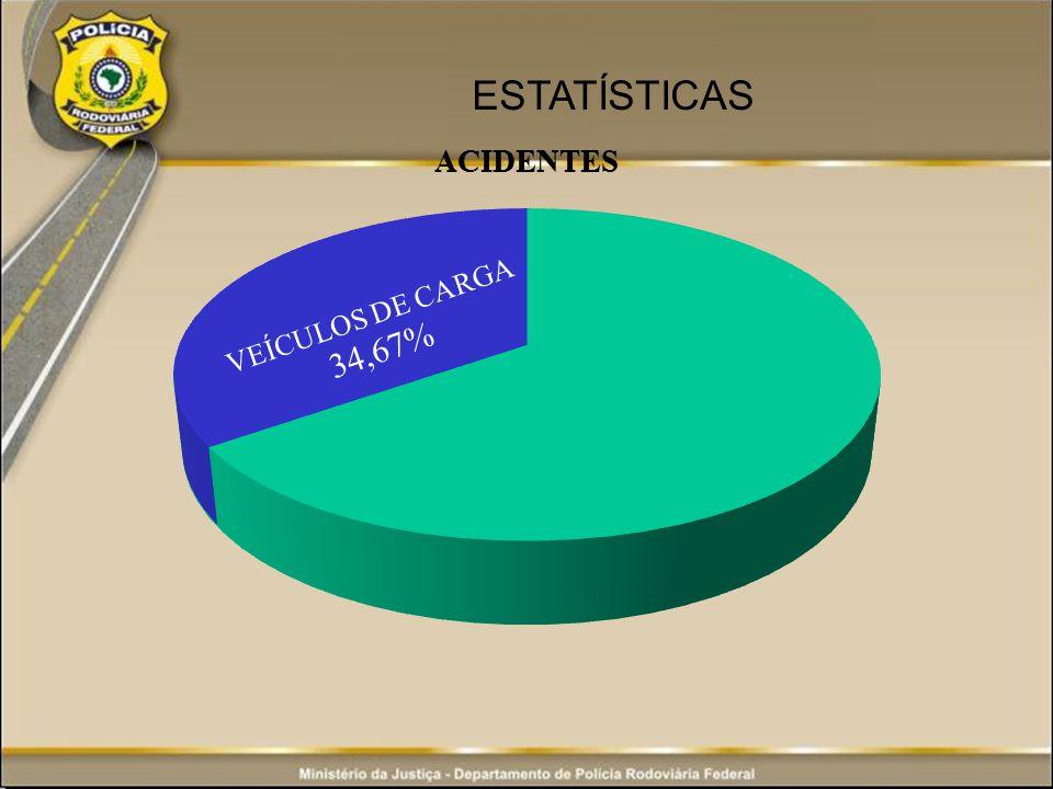 ESTATÍSTICAS VEÍCULOS DE CARGA 34,67%