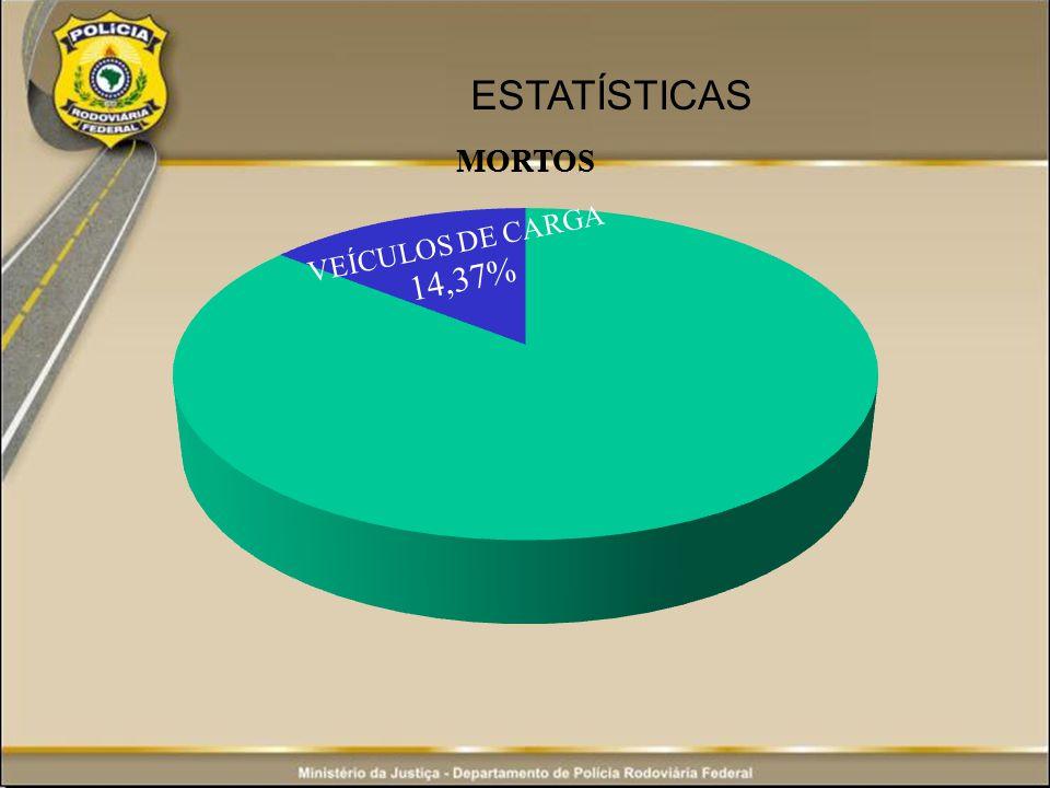 ESTATÍSTICAS VEÍCULOS DE CARGA 14,37%