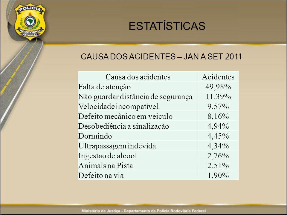 ESTATÍSTICAS Causa dos acidentesAcidentes Falta de atenção49,98% Não guardar distância de segurança11,39% Velocidade incompatível9,57% Defeito mecânico em veiculo8,16% Desobediência a sinalização4,94% Dormindo4,45% Ultrapassagem indevida4,34% Ingestao de alcool2,76% Animais na Pista2,51% Defeito na via1,90% CAUSA DOS ACIDENTES – JAN A SET 2011