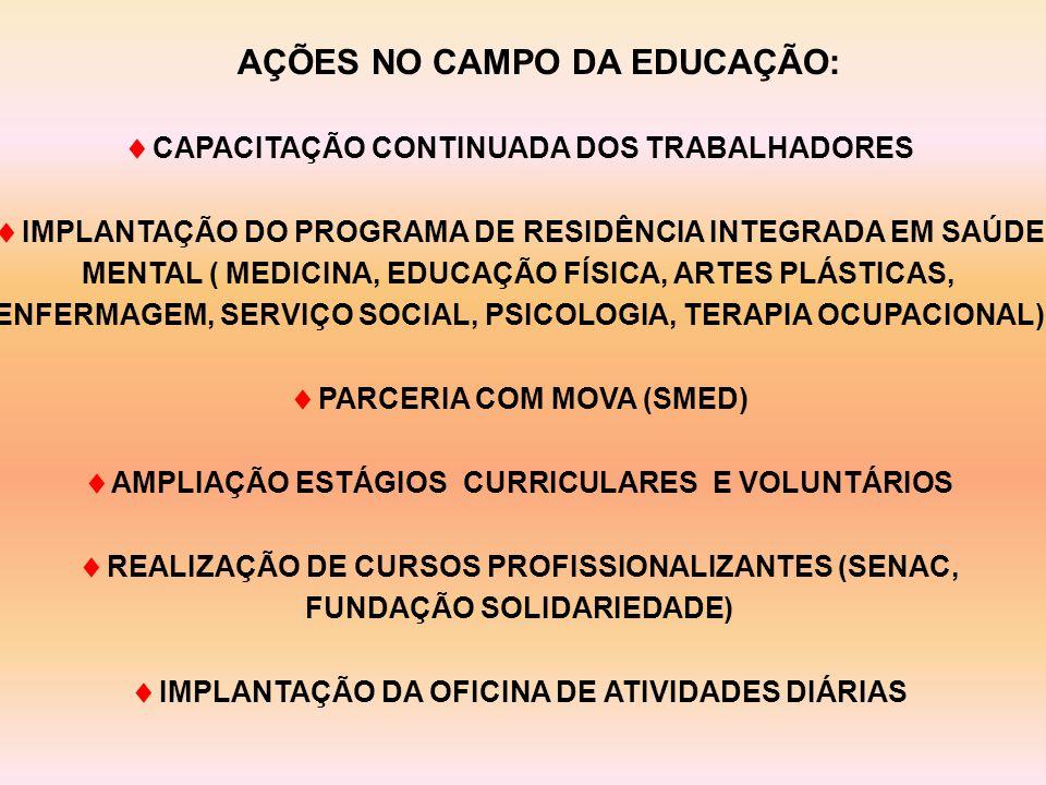  CAPACITAÇÃO CONTINUADA DOS TRABALHADORES  IMPLANTAÇÃO DO PROGRAMA DE RESIDÊNCIA INTEGRADA EM SAÚDE MENTAL ( MEDICINA, EDUCAÇÃO FÍSICA, ARTES PLÁSTICAS, ENFERMAGEM, SERVIÇO SOCIAL, PSICOLOGIA, TERAPIA OCUPACIONAL)  PARCERIA COM MOVA (SMED)  AMPLIAÇÃO ESTÁGIOS CURRICULARES E VOLUNTÁRIOS  REALIZAÇÃO DE CURSOS PROFISSIONALIZANTES (SENAC, FUNDAÇÃO SOLIDARIEDADE)  IMPLANTAÇÃO DA OFICINA DE ATIVIDADES DIÁRIAS AÇÕES NO CAMPO DA EDUCAÇÃO:
