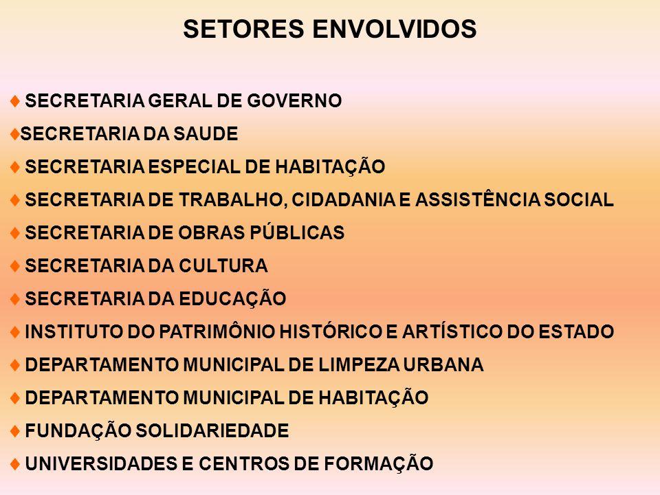 SETORES ENVOLVIDOS  SECRETARIA GERAL DE GOVERNO  SECRETARIA DA SAUDE  SECRETARIA ESPECIAL DE HABITAÇÃO  SECRETARIA DE TRABALHO, CIDADANIA E ASSISTÊNCIA SOCIAL  SECRETARIA DE OBRAS PÚBLICAS  SECRETARIA DA CULTURA  SECRETARIA DA EDUCAÇÃO  INSTITUTO DO PATRIMÔNIO HISTÓRICO E ARTÍSTICO DO ESTADO  DEPARTAMENTO MUNICIPAL DE LIMPEZA URBANA  DEPARTAMENTO MUNICIPAL DE HABITAÇÃO  FUNDAÇÃO SOLIDARIEDADE  UNIVERSIDADES E CENTROS DE FORMAÇÃO